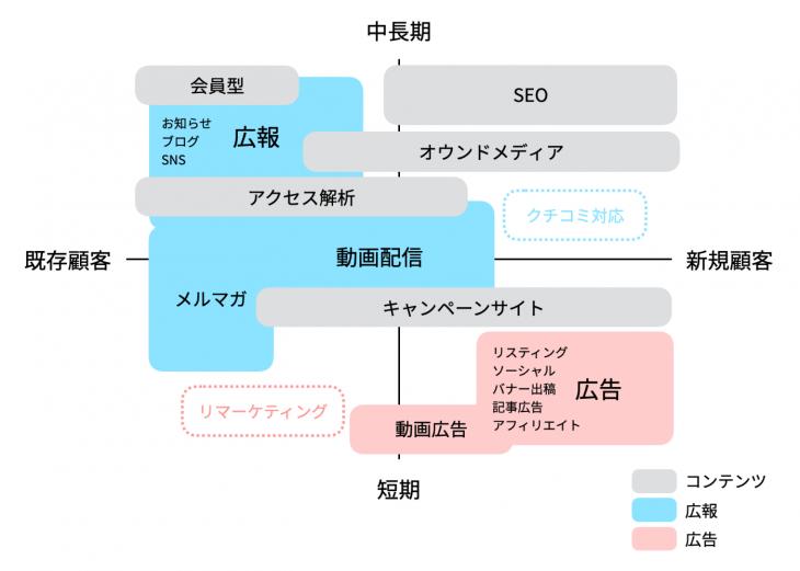 図:ウェブマーケティングの全体像